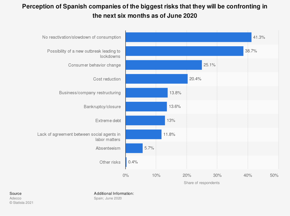 Statistic: Perception of Spanish companies of the biggest risks that they will be confronting in the next six months as of June 2020 | Statista