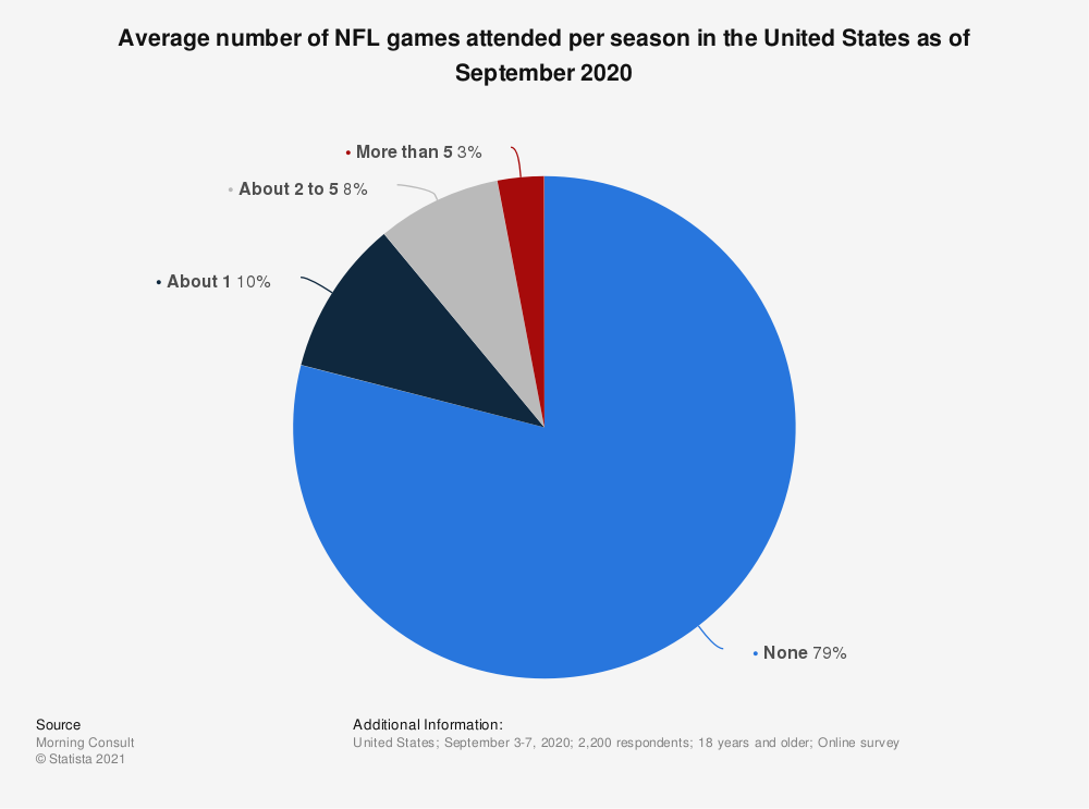 Statistic: Average number of NFL games attended per season in the United States as of September 2020 | Statista