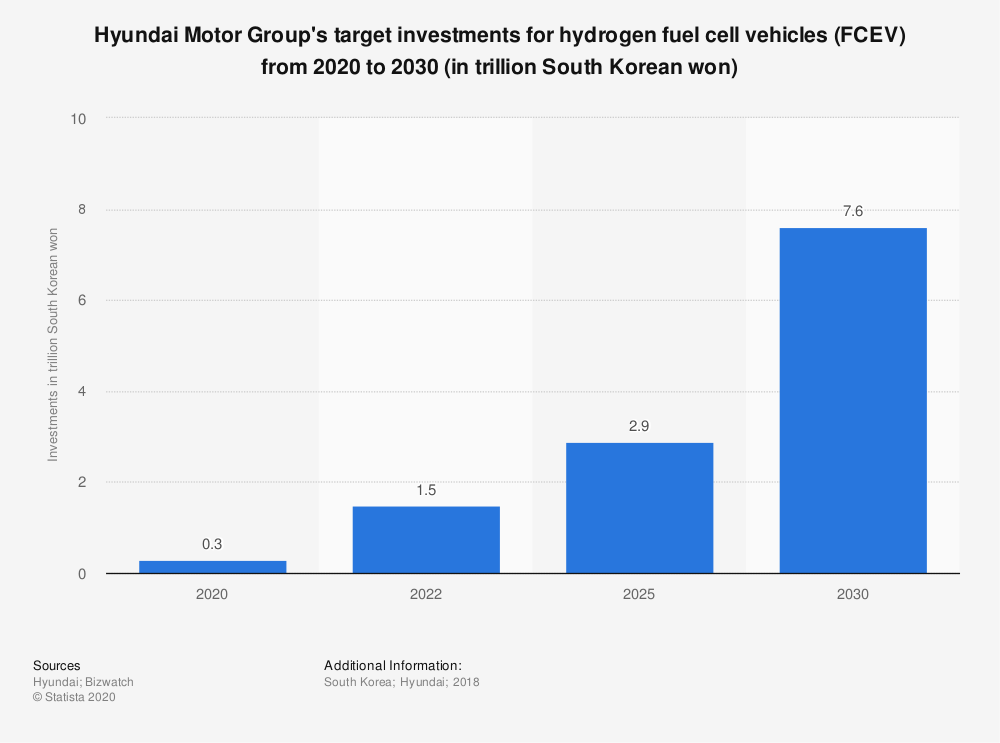 Statistic: Hyundai Motor Group's target investments for hydrogen fuel cell vehicles (FCEV) from 2020 to 2030 (in trillion South Korean won) | Statista