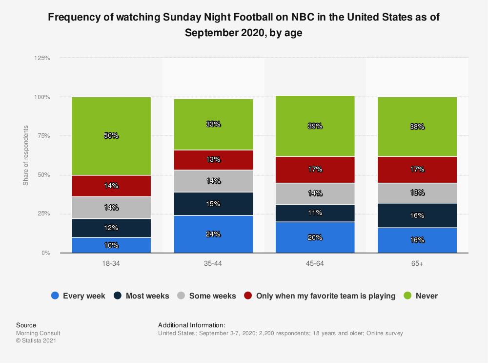 Statistic: Frequency of watching Sunday Night Football on NBC in the United States as of September 2020, by age | Statista