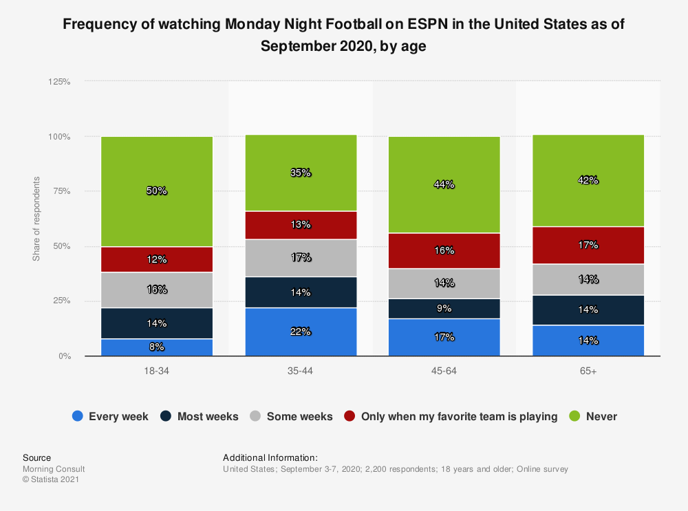 Statistic: Frequency of watching Monday Night Football on ESPN in the United States as of September 2020, by age   Statista