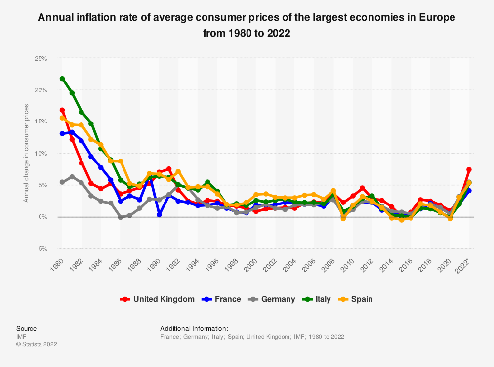 Statistic: Inflation rate of average consumer prices of the largest economies in Europe from 1980 to 2021  | Statista