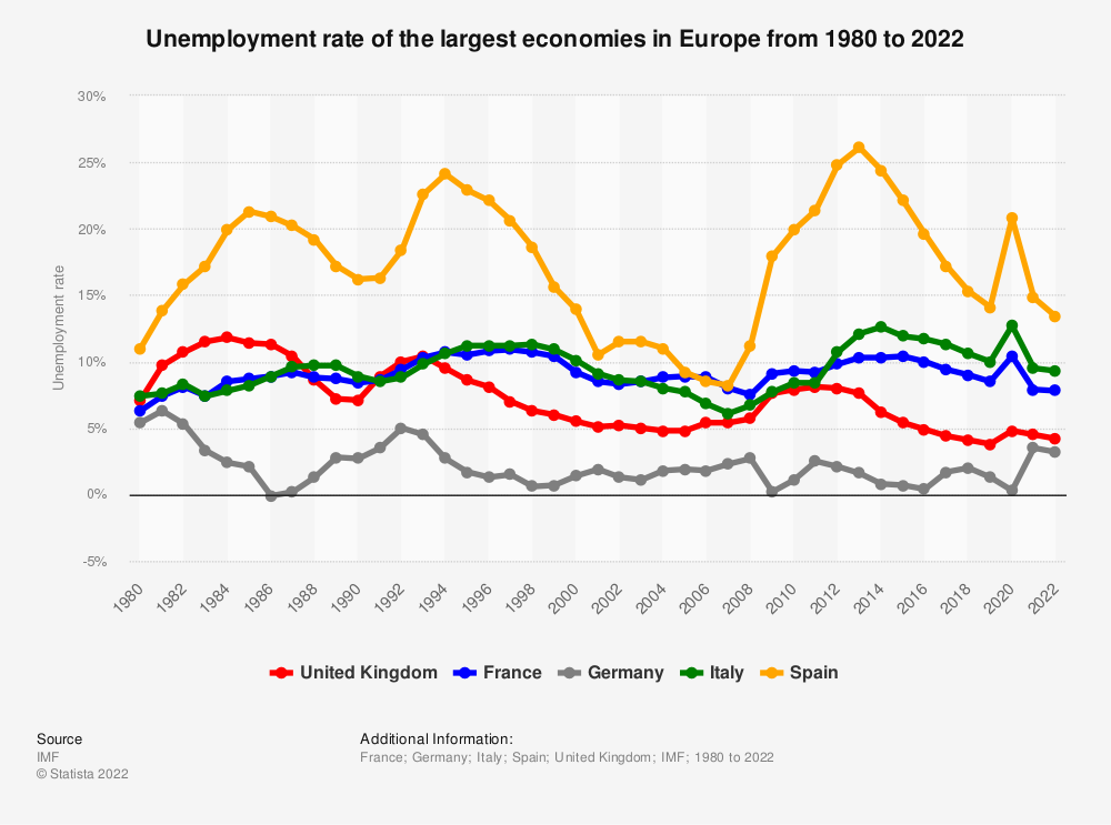 Statistic: Unemployment rate of the largest economies in Europe from 1980 to 2021  | Statista