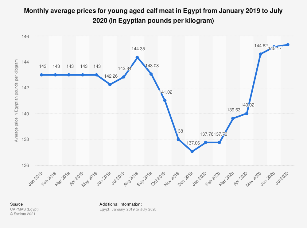 Statistic: Monthly average prices for young aged calf meat in Egypt from January 2019 to July 2020 (in Egyptian pounds per kilogram) | Statista