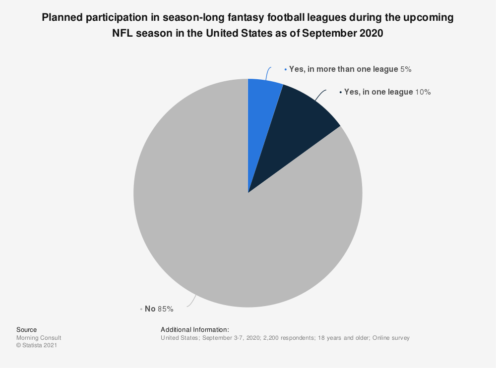 Statistic: Planned participation in season-long fantasy football leagues during the upcoming NFL season in the United States as of September 2020   Statista