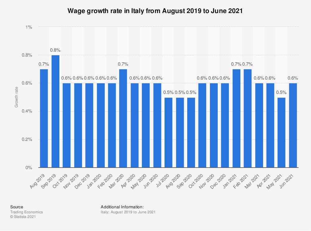 Statistic: Wage growth rate in Italy from August 2019 to December 2020 | Statista