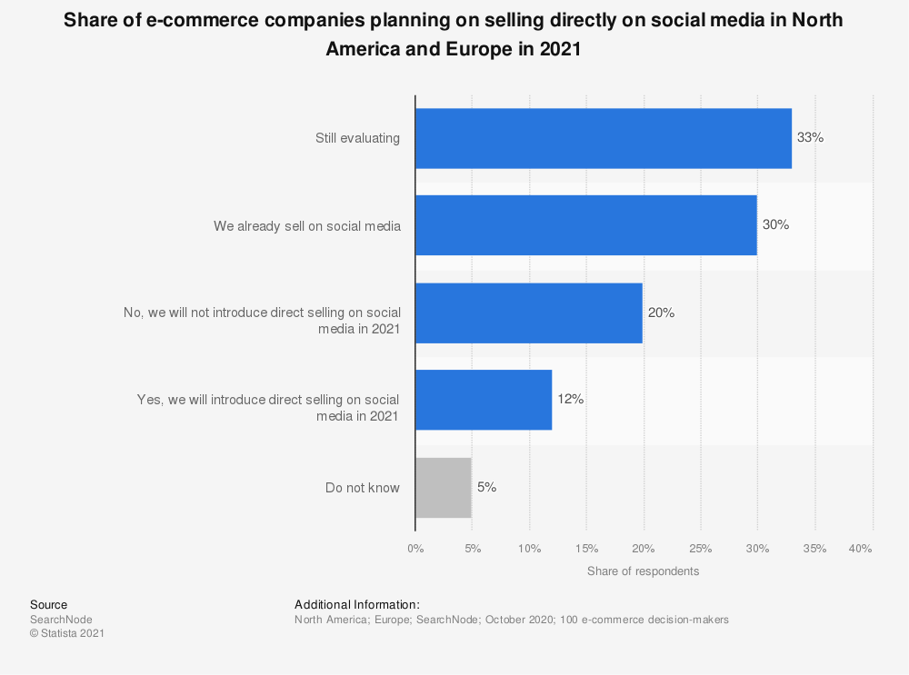 Statistic: Share of e-commerce companies worldwide that are planning to sell directly on social media in 2020 | Statista
