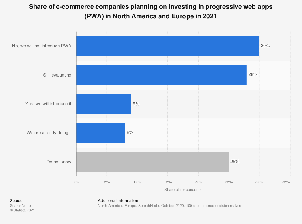 Statistic: Share of e-commerce companies worldwide that are planning to invest in progressive web apps (PWA) in 2020   Statista