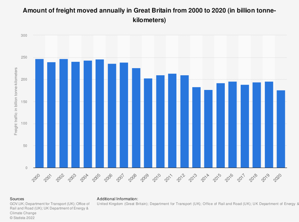 Statistic: Amount of freight moved annually in Great Britain from 2000 to 2019 (in billion tonne-kilometers) | Statista