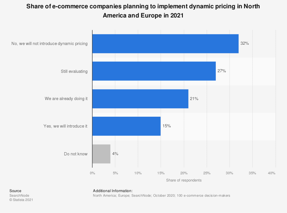Statistic: Share of e-commerce companies worldwide that will start using dynamic pricing in 2020 | Statista