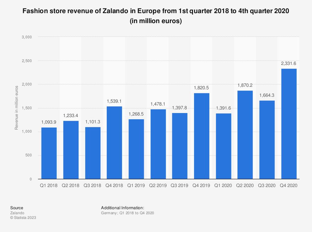 Statistic: Fashion store revenue of Zalando in Europe from 1st quarter 2018 to 4th quarter 2020 (in million euros) | Statista