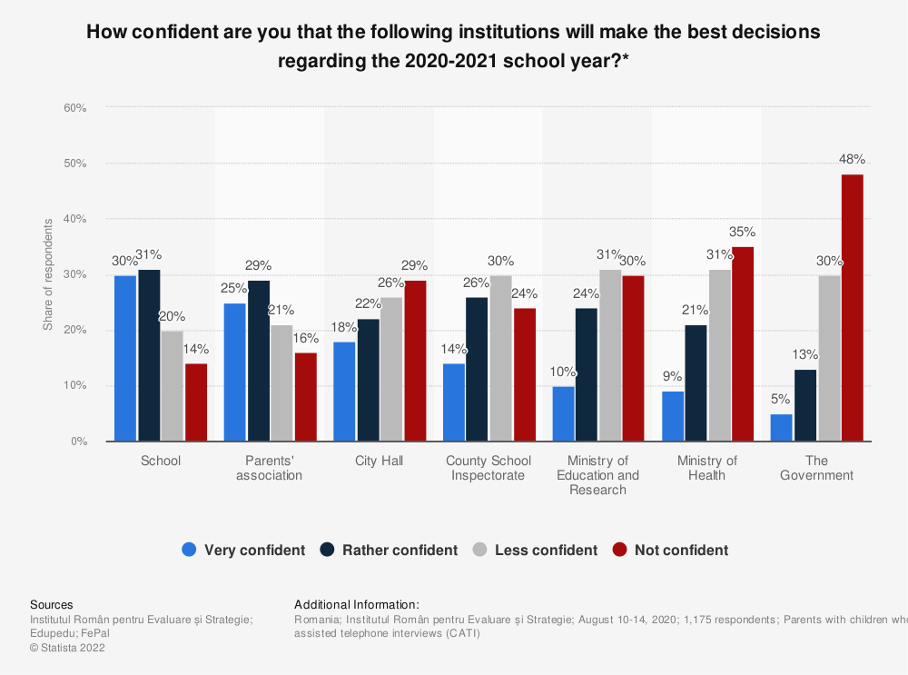 Statistic: How confident are you that the following institutions will make the best decisions regarding the 2020-2021 school year?* | Statista