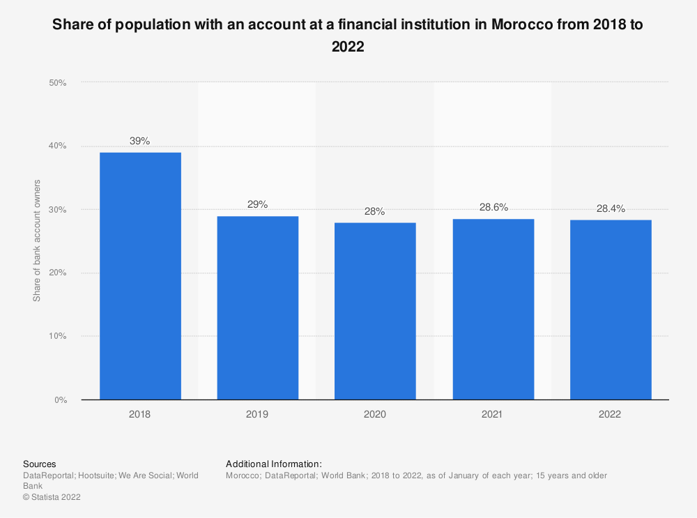 Statistic: Share of population with an account at a financial institution in Morocco from 2018 to 2021 | Statista