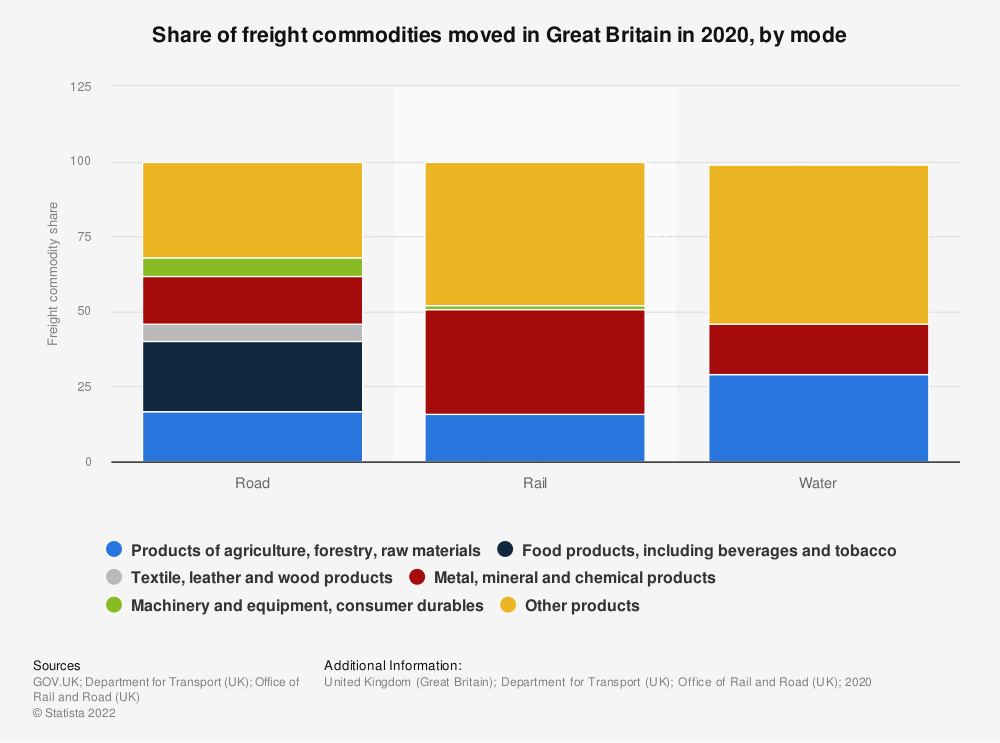 Statistic: Share of freight commodities moved in Great Britain in 2019, by mode | Statista