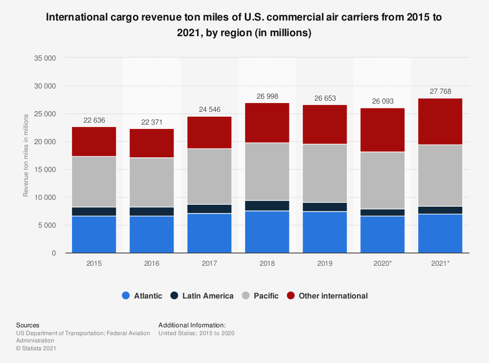 Statistic: International cargo revenue ton miles of U.S. commercial air carriers from 2015 to 2020, by region (in millions) | Statista