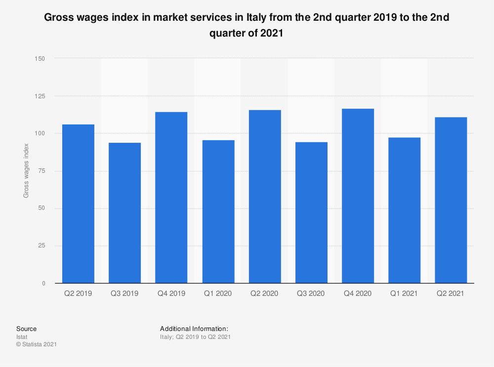 Statistic: Gross wages index in market services in Italy from 2nd quarter 2019 to 3rd quarter 2020 | Statista