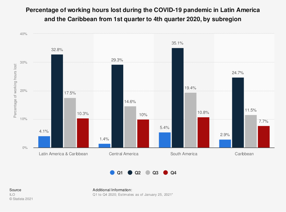 Statistic: Percentage of working hours lost during the COVID-19 pandemic in Latin America and the Caribbean from 1st quarter to 4th quarter 2020, by subregion | Statista