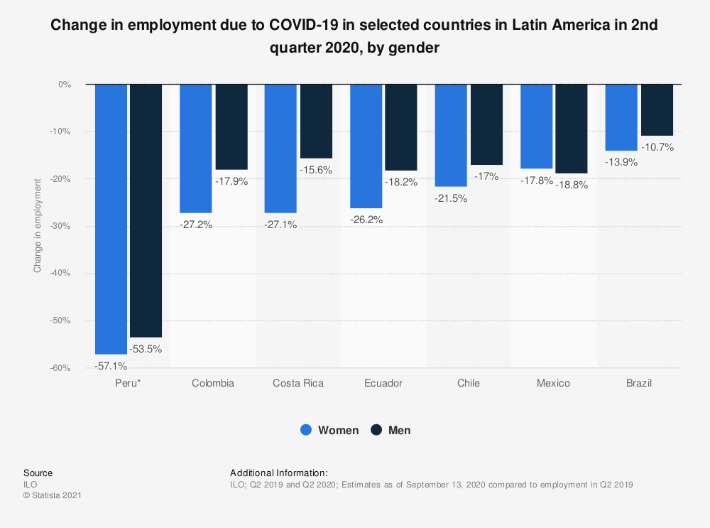 Statistic: Change in employment due to COVID-19 in selected countries in Latin America in 2nd quarter 2020, by gender | Statista