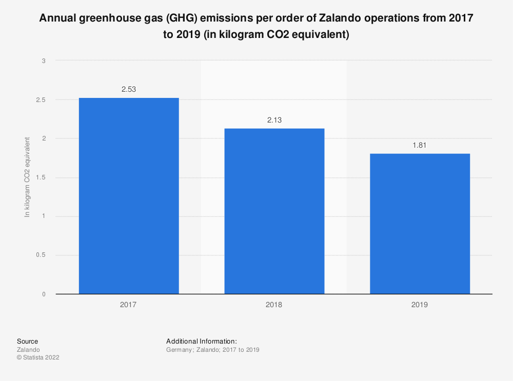 Statistic: Annual greenhouse gas (GHG) emissions per order of Zalando operations from 2017 to 2019  (in kilogram CO2 equivalent) | Statista