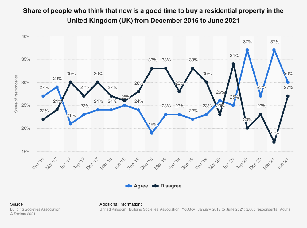 Statistic: Share of people who think that now is a good time to buy a residential property in the United Kingdom (UK) from December 2016 to June 2021 | Statista