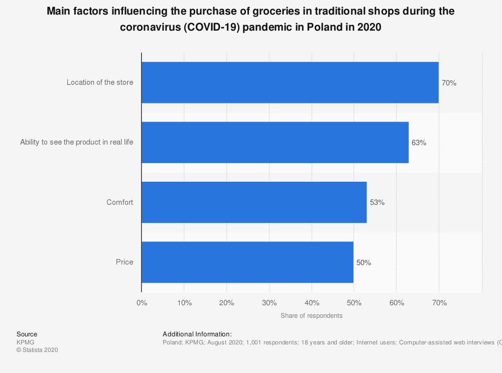 Statistic: Main factors influencing the purchase of groceries in traditional shops during the coronavirus (COVID-19) pandemic in Poland in 2020 | Statista