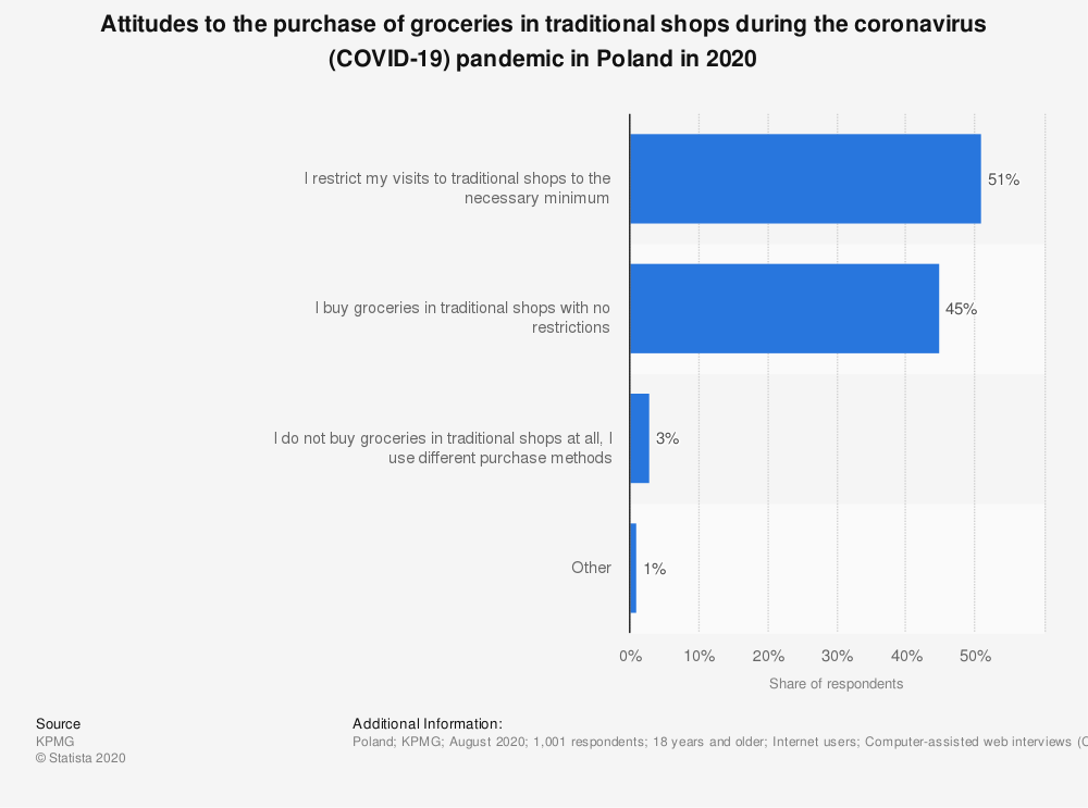 Statistic: Attitudes to the purchase of groceries in traditional shops during the coronavirus (COVID-19) pandemic in Poland in 2020   Statista