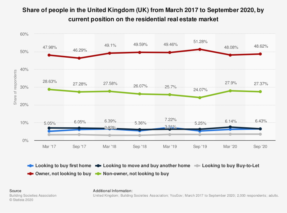 Statistic: Share of people in the United Kingdom (UK) from March 2017 to September 2020, by current position on the residential real estate market  | Statista