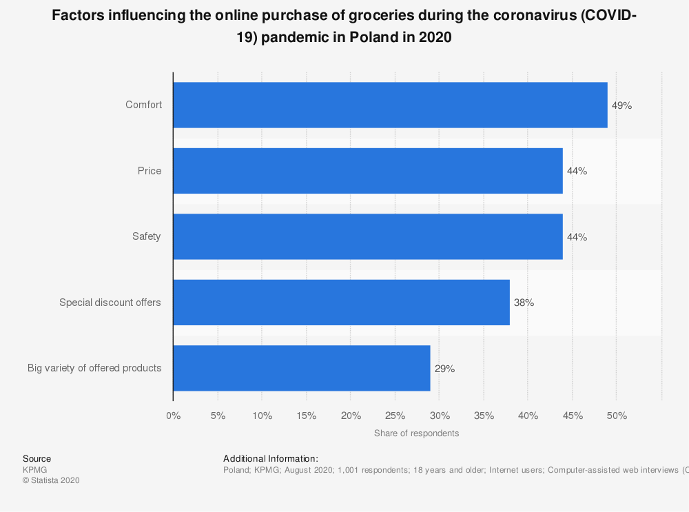 Statistic: Factors influencing the online purchase of groceries during the coronavirus (COVID-19) pandemic in Poland in 2020   Statista