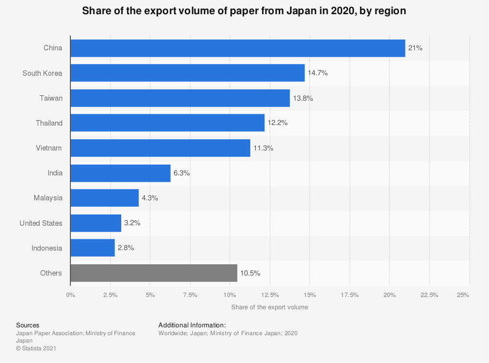 Statistic: Share of the export volume of paper from Japan in 2019, by region   Statista