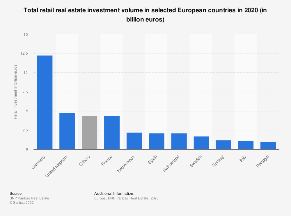Statistic: Total retail real estate investment volume in selected European countries in 1st half 2020 (in billion euros) | Statista