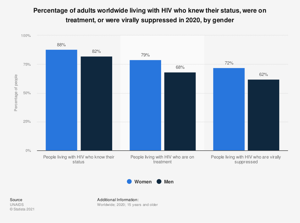 Statistic: Percentage of adults worldwide living with HIV who knew their status, were on treatment, or were virally suppressed in 2019, by gender | Statista
