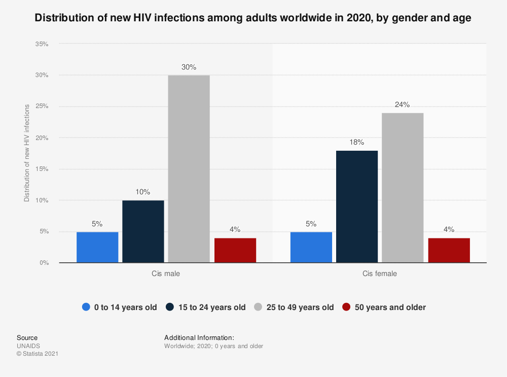 Statistic: Distribution of new HIV infections among adults worldwide in 2019, by gender and age | Statista