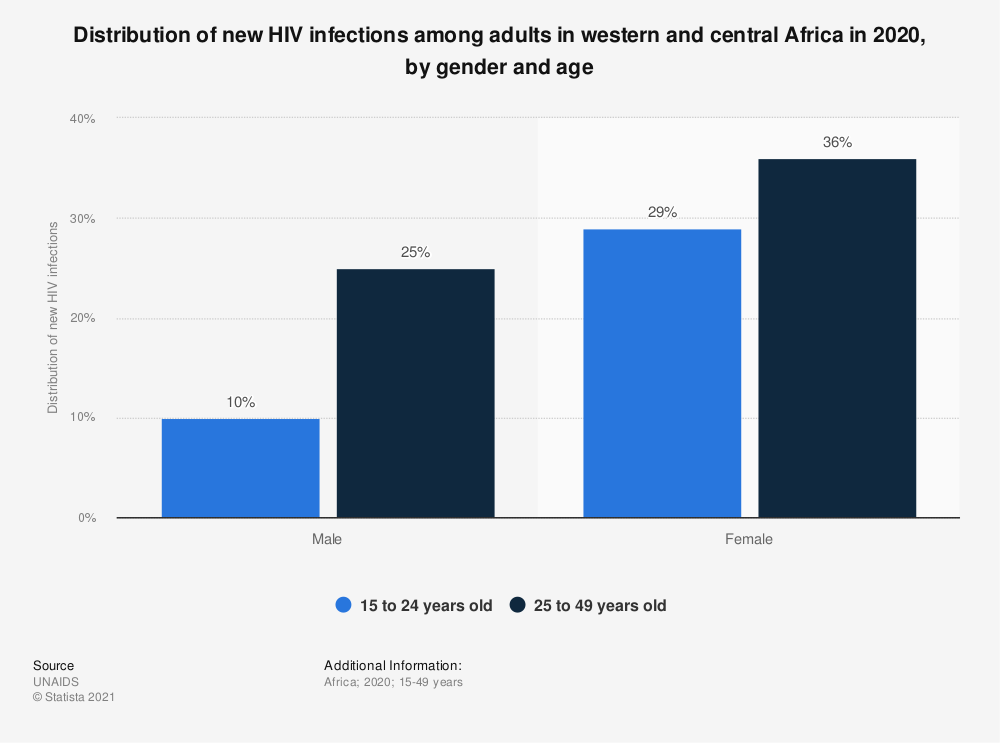 Statistic: Distribution of new HIV infections among adults in western and central Africa in 2019, by gender and age | Statista