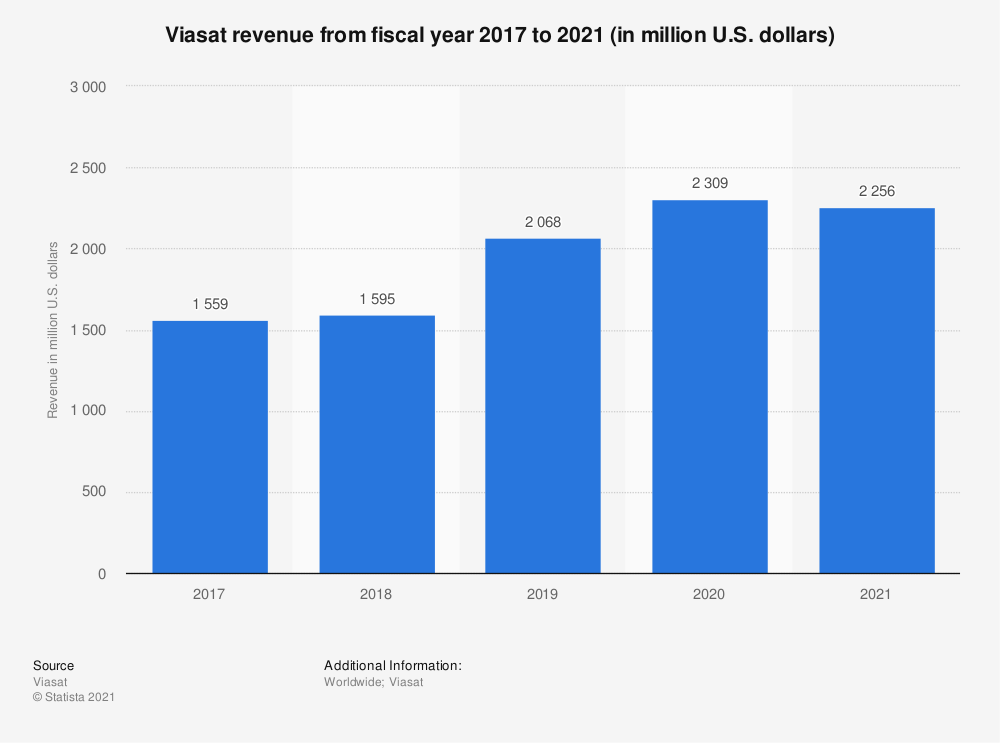 Statistic: Viasat revenue from fiscal year 2017 to 2020 (in million U.S. dollars) | Statista
