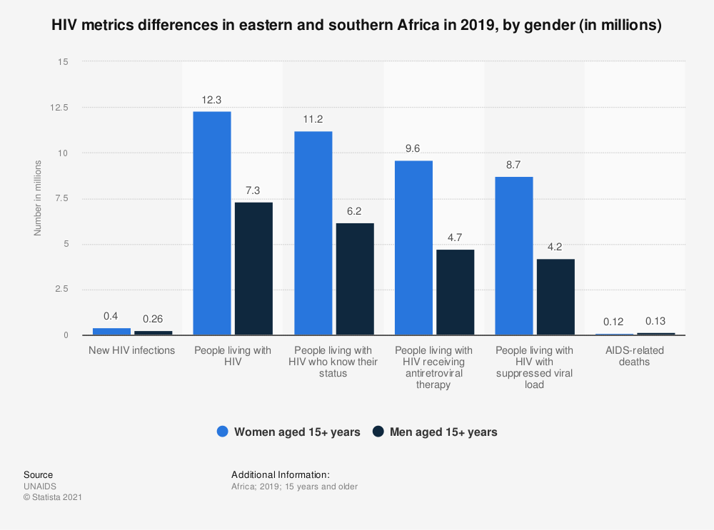 Statistic: HIV metrics differences in eastern and southern Africa in 2019, by gender (in millions) | Statista