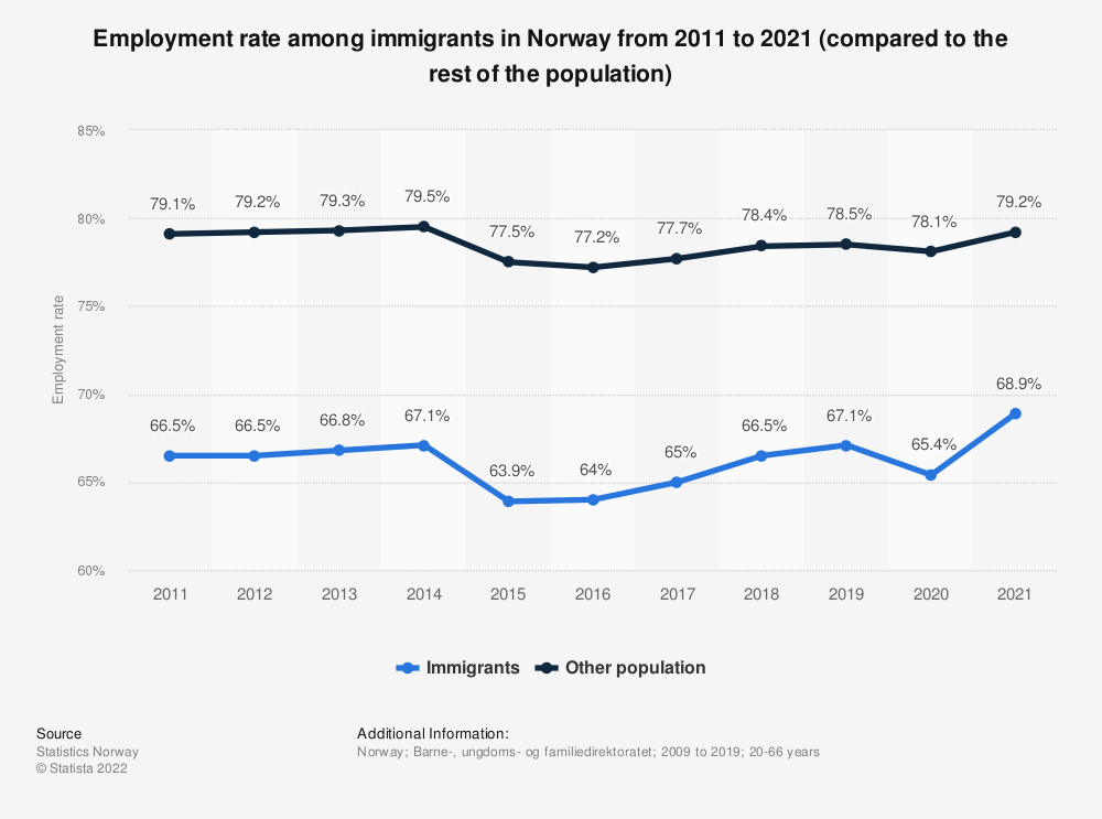 Statistic: Employment rate comparison between immigrants and the rest of population in Norway from 2009 to 2019 | Statista