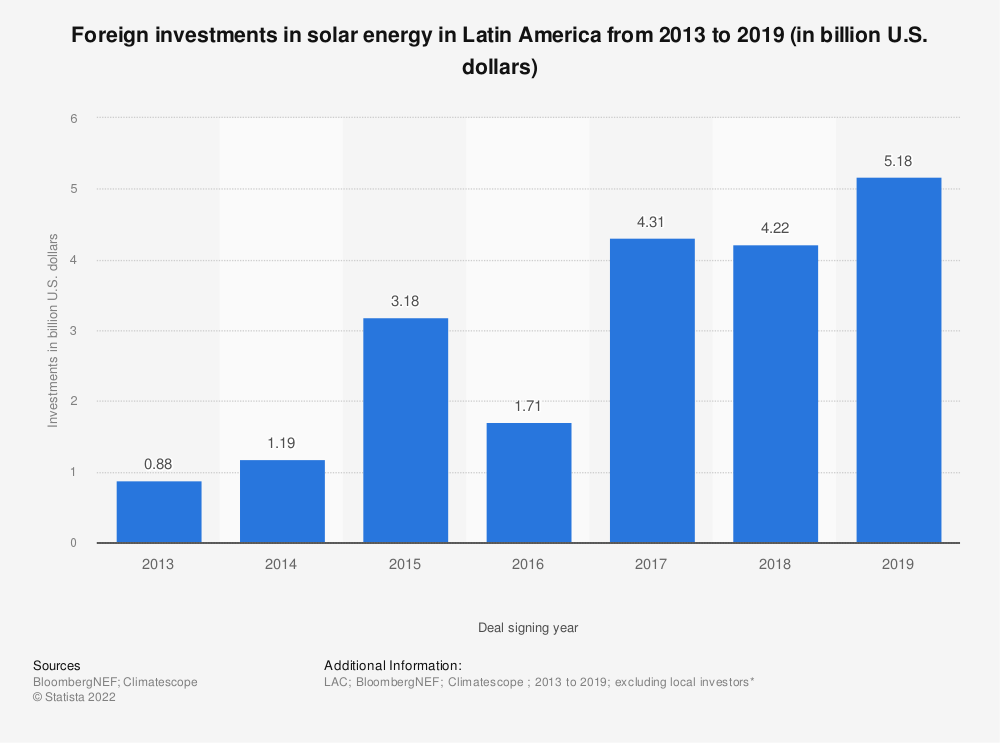 Statistic: Foreign investments in solar energy in Latin America from 2013 to 2019 (in billion U.S. dollars) | Statista