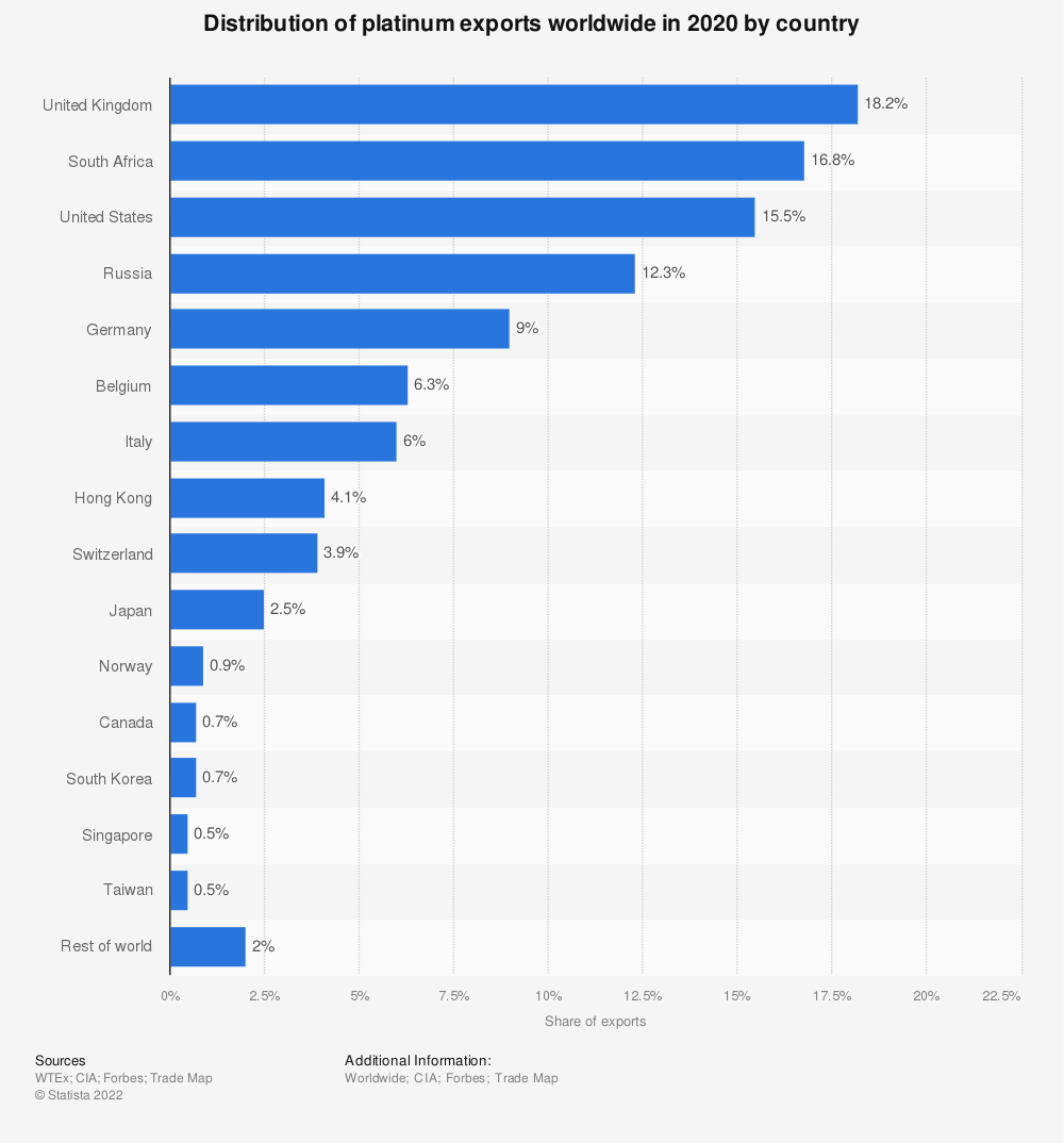 Statistic: Distribution of platinum exports worldwide in 2019 by country | Statista