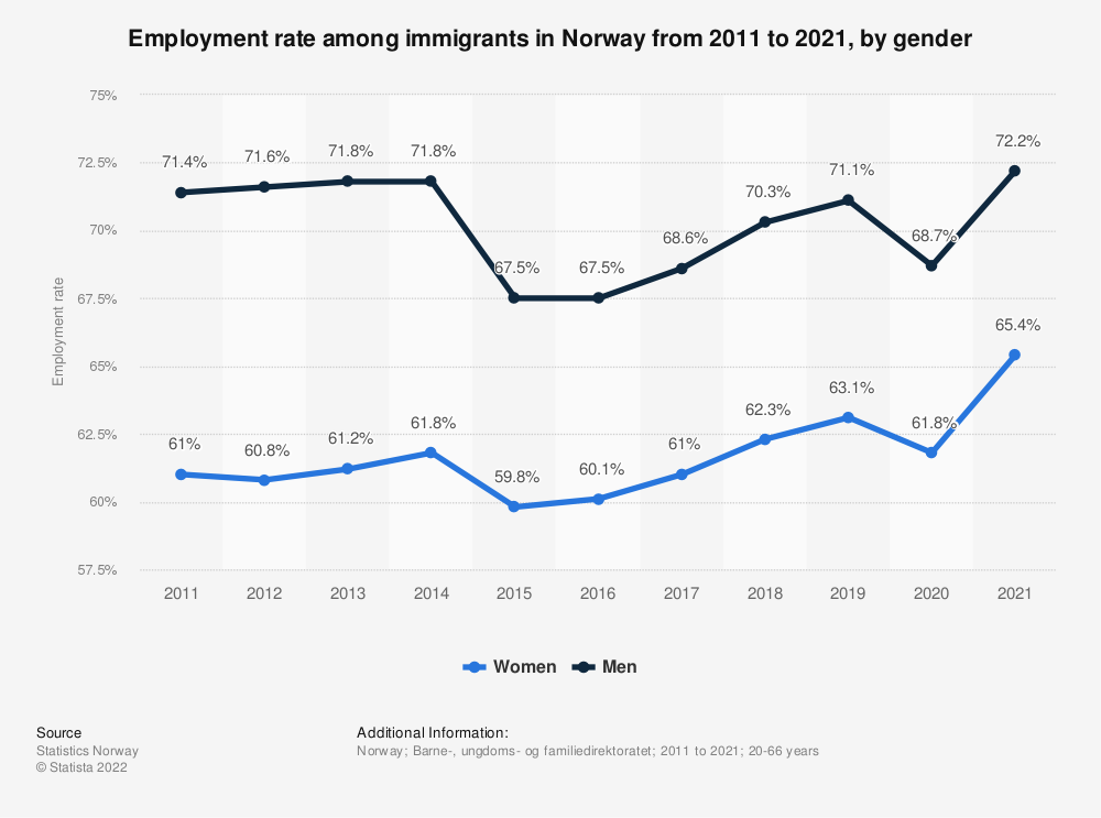 Statistic: Employment rate among immigrants in Norway from 2009 to 2019, by gender | Statista