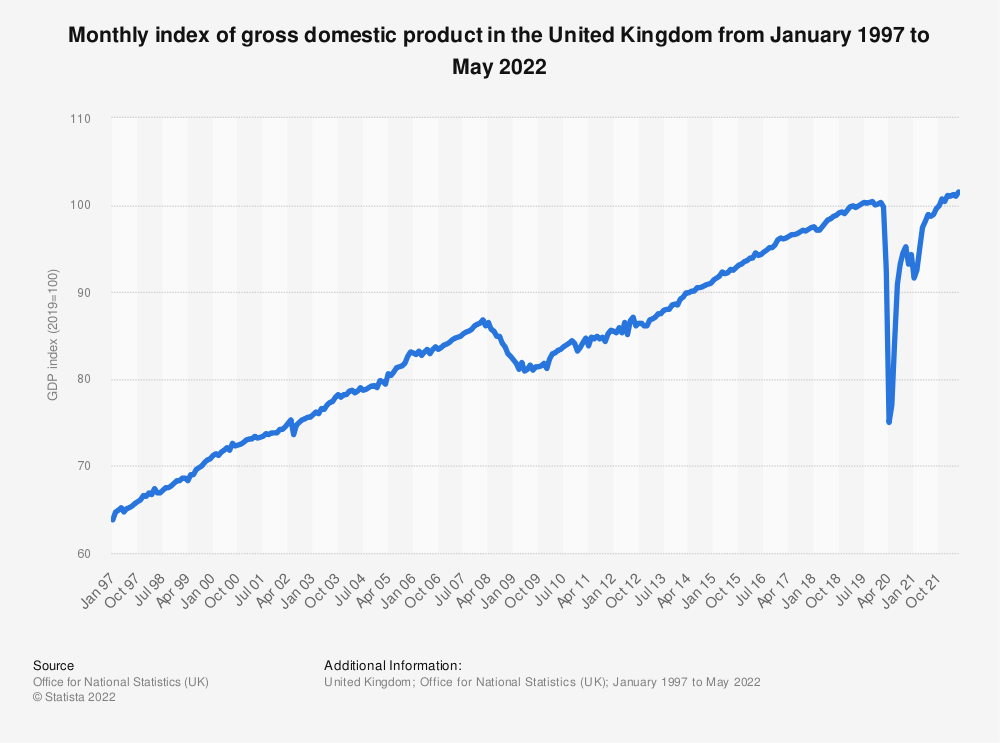 Statistic: Monthly index of GDP in the United Kingdom (UK) from January 2010 to August 2020 | Statista