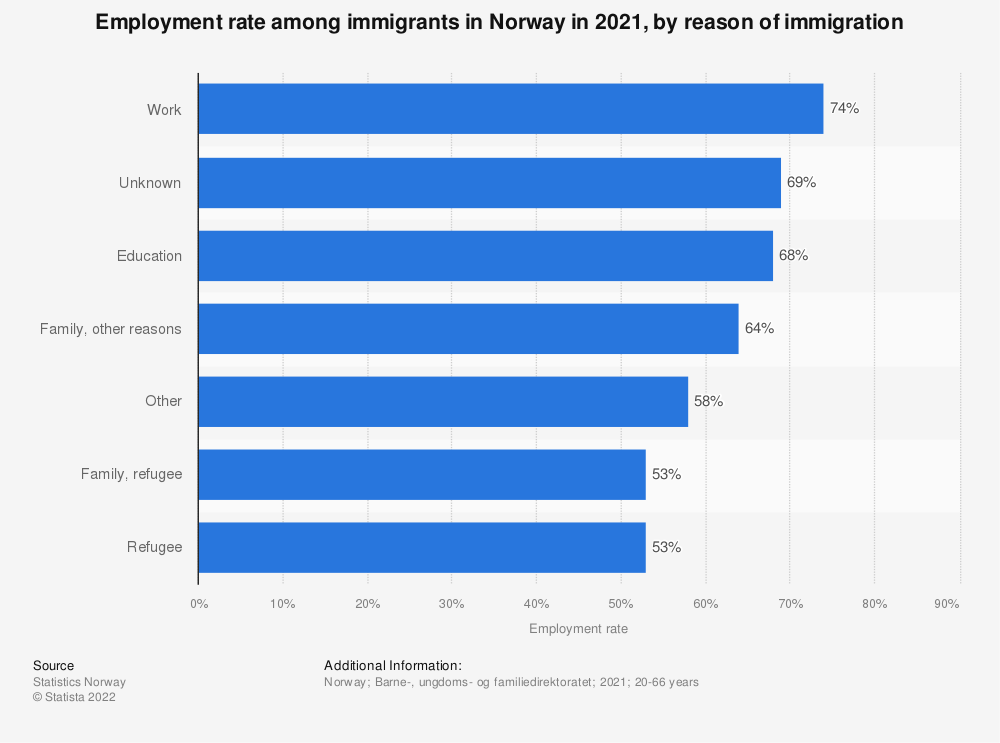Statistic: Employment rate among immigrants in Norway in 2019, by reason for immigration | Statista