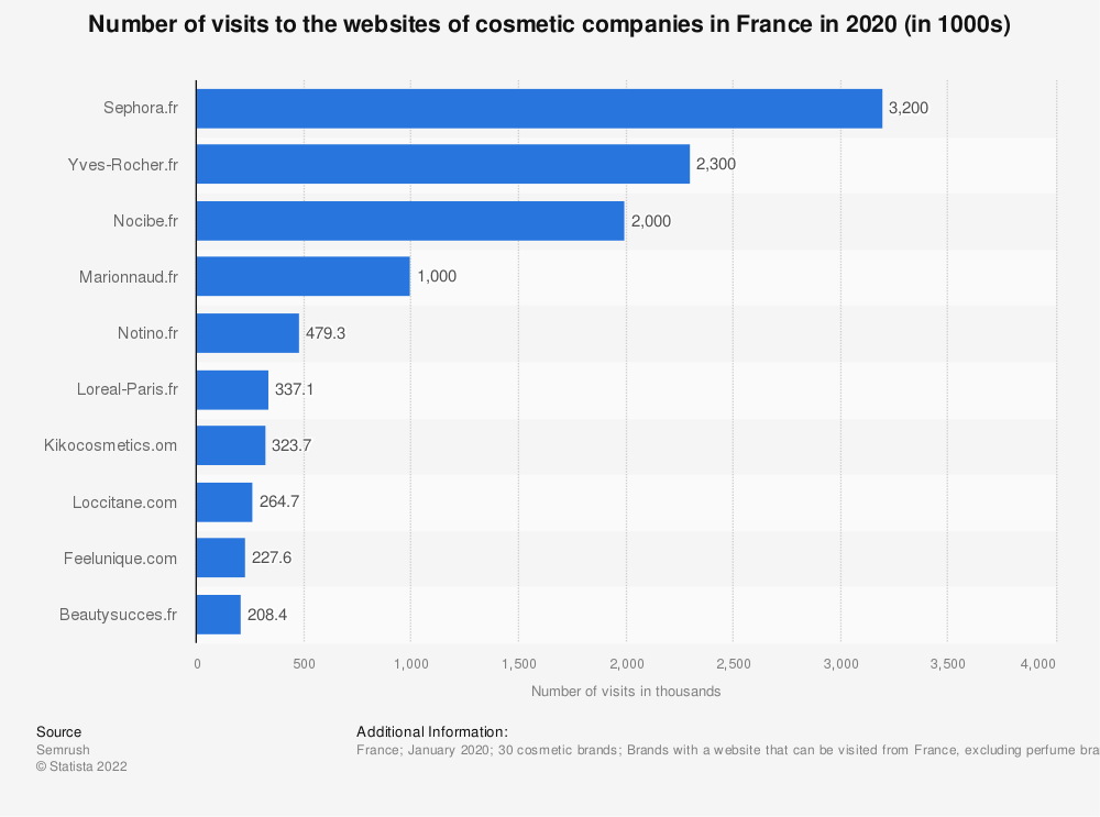Statistic: Number of visits to the websites of cosmetic companies in France in 2020 (in thousands) | Statista