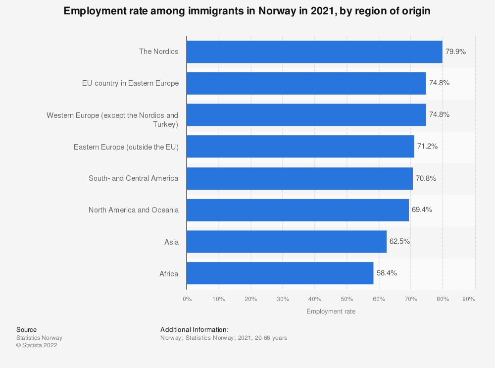 Statistic: Employment rate among immigrants in Norway in 2019, by region of origin | Statista
