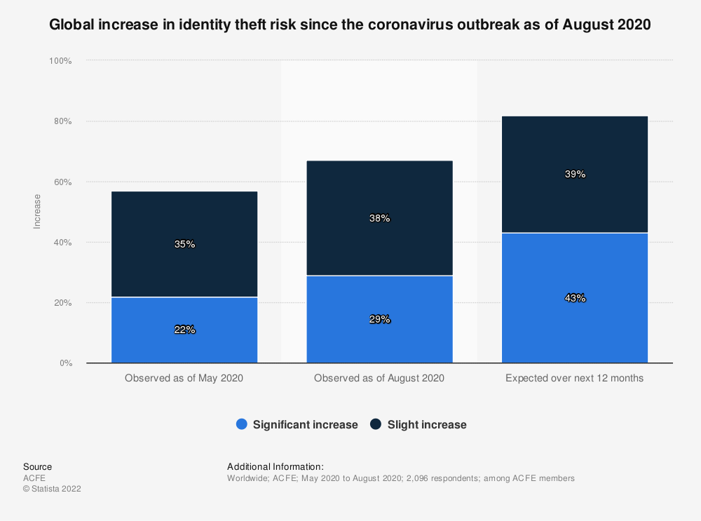 Statistic: Global increase in identity theft risk since the coronavirus outbreak as of August 2020   Statista