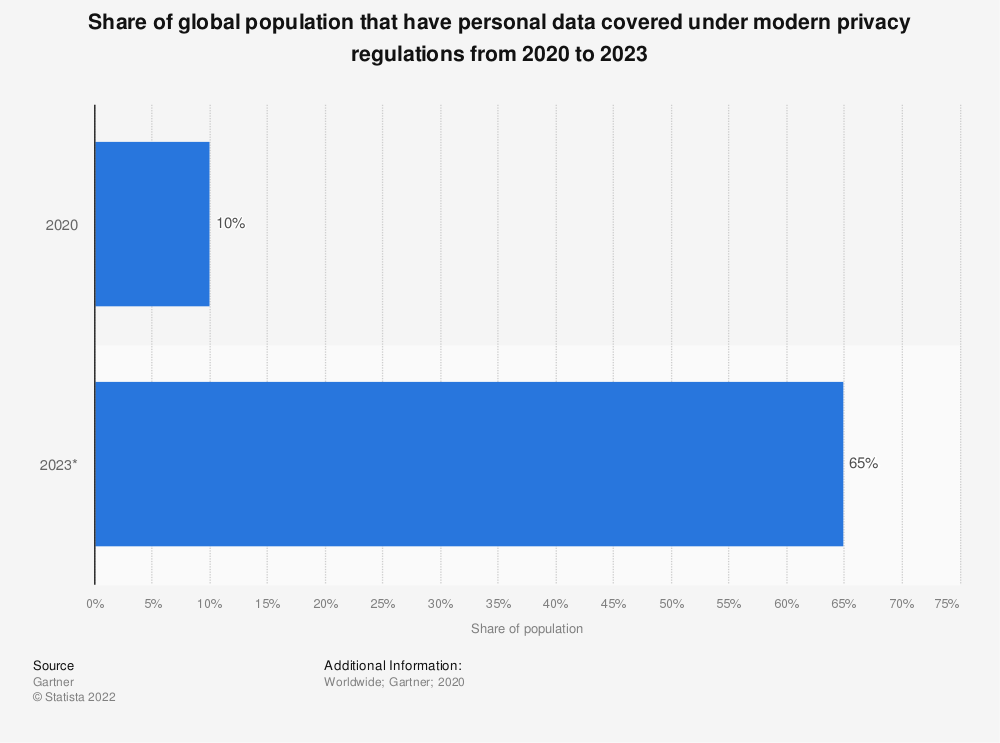 Statistic: Share of global population that have personal data covered under modern privacy regulations from 2020 to 2023 | Statista