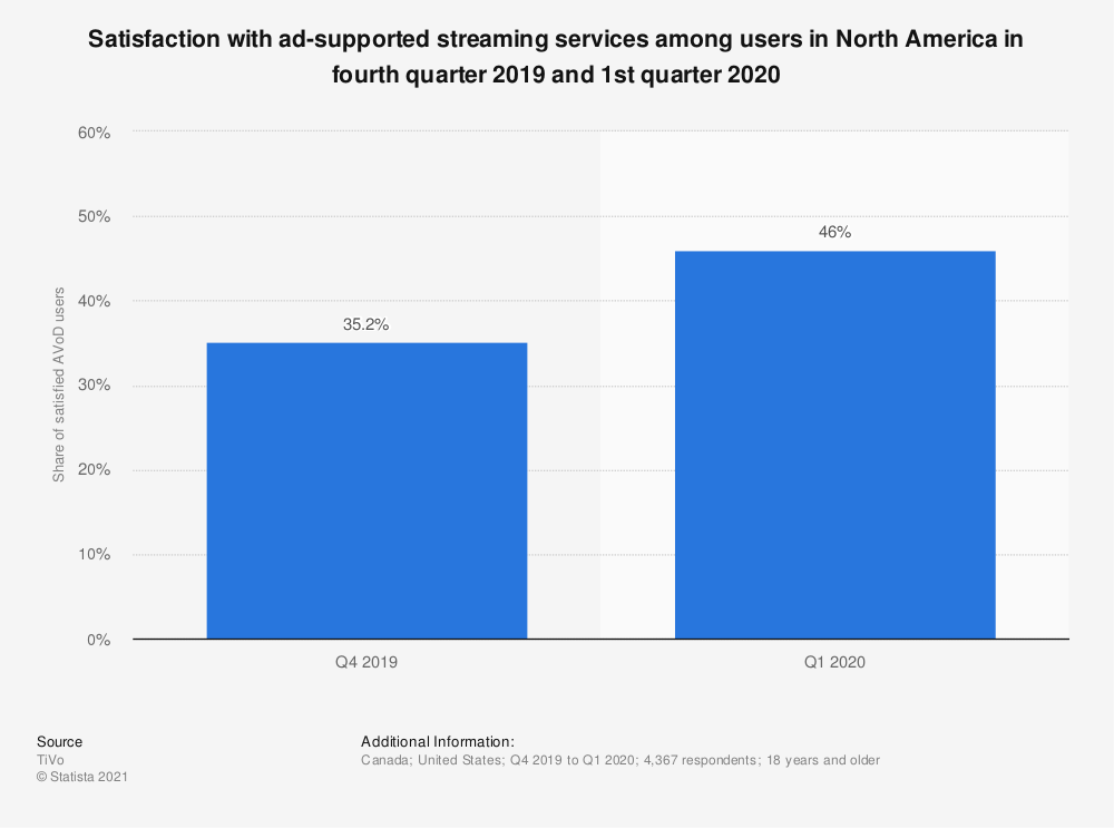 Statistic: Satisfaction with ad-supported streaming services among users in North America in fourth quarter 2019 and 1st quarter 2020 | Statista