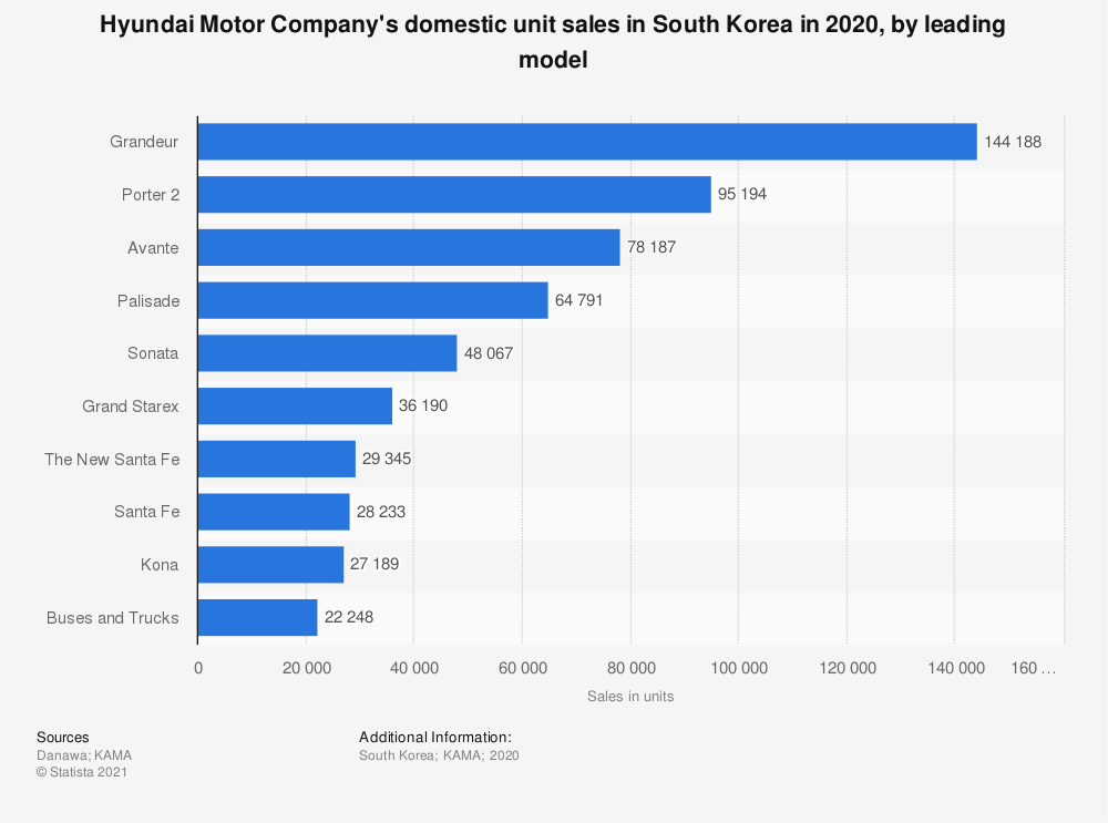 Statistic: Hyundai Motor Company's domestic unit sales in South Korea in 2019, by leading model | Statista
