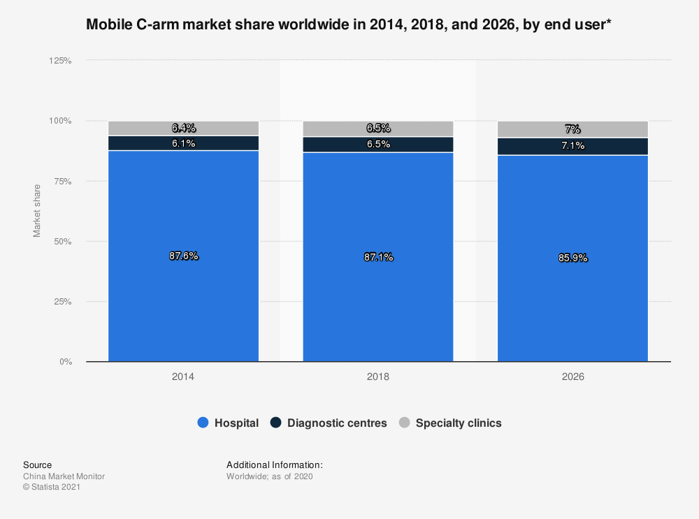 Statistic: Mobile C-arm market share worldwide in 2014, 2018, and 2026, by end user* | Statista