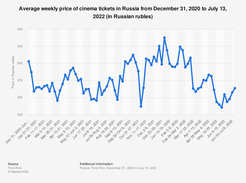 Statistic: Average weekly price of cinema tickets in Russia from December 31, 2020 to September 8, 2021 (in Russian rubles) | Statista