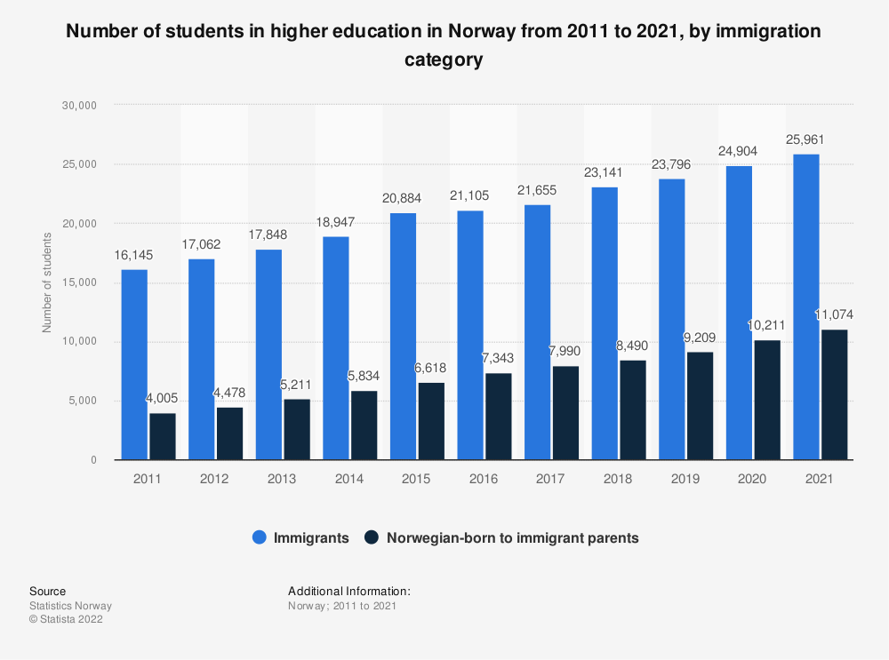 Statistic: Number of students in higher education in Norway from 2011 to 2019, by immigration category | Statista